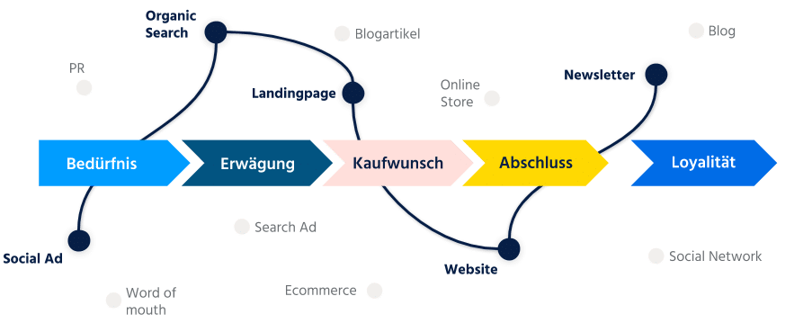 Customer Journey Beispiel